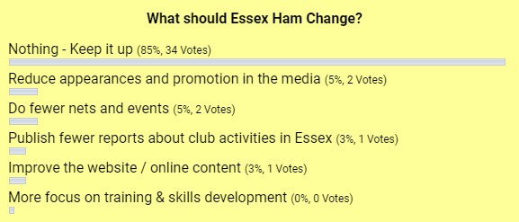 Essex Ham Poll from 2014