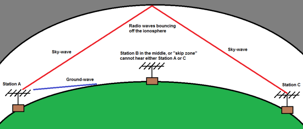 Example of HF skip and ground wave