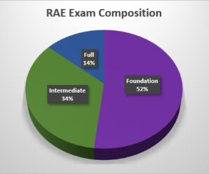 Was the RAE Exam Easier than Today's Exams?
