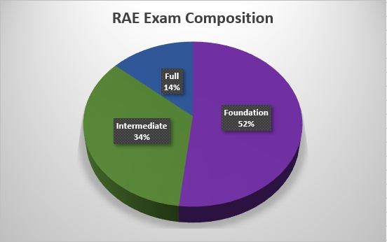 RAE Exam Composition