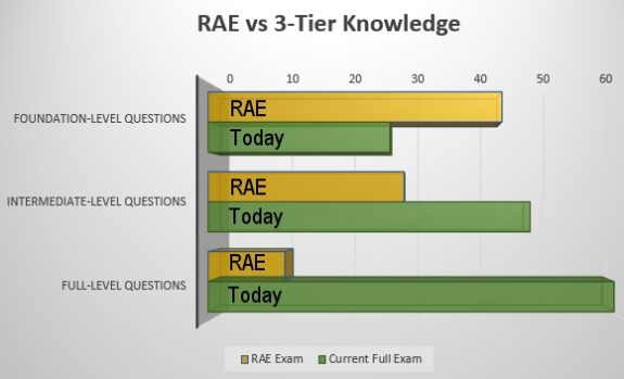 Number of questions - RAE vs. 3-tier