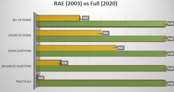 RAE (2003) vs Full (2020) Comparison Table