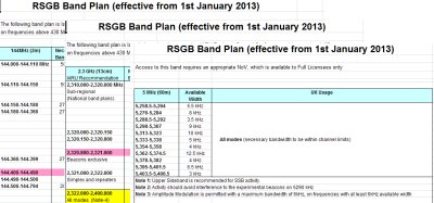 Changes to the RSGB Band Plan – January 2013