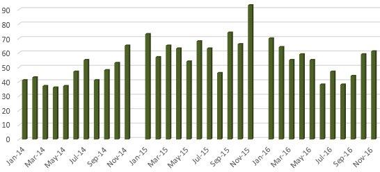 Essex Skills Night Attendance 2014-2016