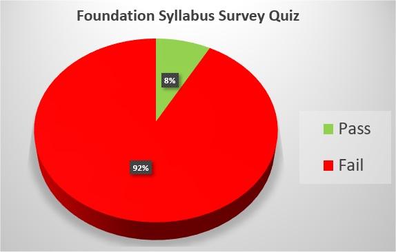 Percentage hitting the 73% Foundation Pass Mark
