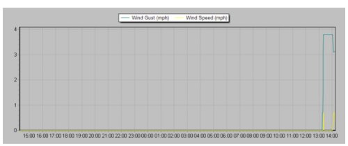 Flatlining weather graph showing reactivation time