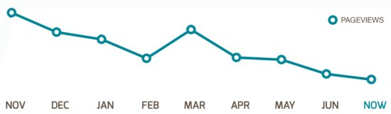 Trend Graph showing month-on-month decline