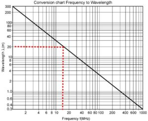 Frequency to Wavelength conversion chart