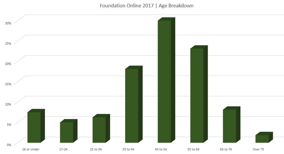 Foundation Online 2017 - Age Breakdown