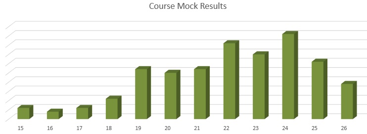 Foundation Online Mock Results: May 2015 to Dec 2017