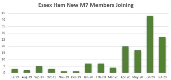 Essex Ham New M7 Members to 31 July 2020