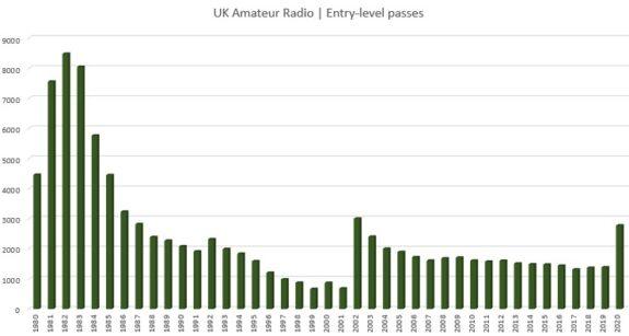 Uk Ham Radio New Entrants Stats