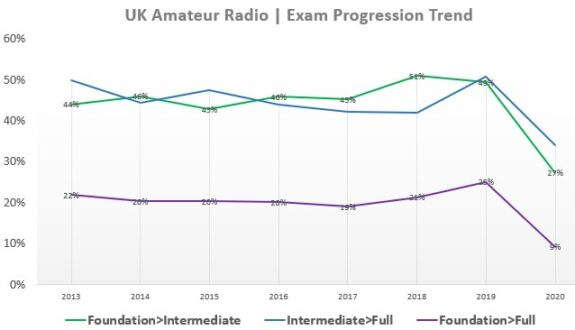 Exam Progression Trend