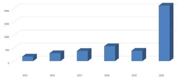 Foundation Online Course attendance by year (to 12 Aug 2020)
