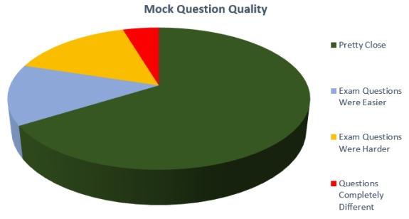FO Student Survey Feedback