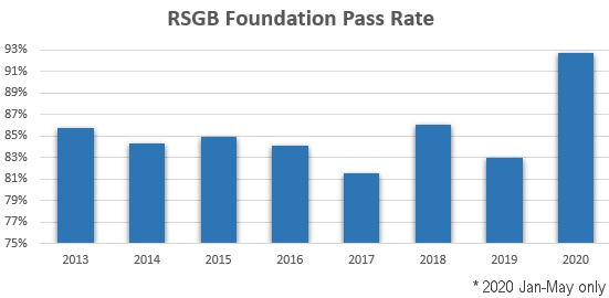 RSGB Foundation Pass Rate (to early June 2020)